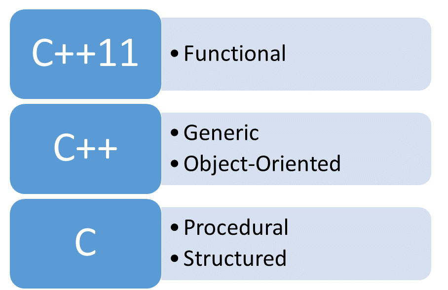 Object-Oriented, Generic, and Functional Programming - ModernesCpp.com
