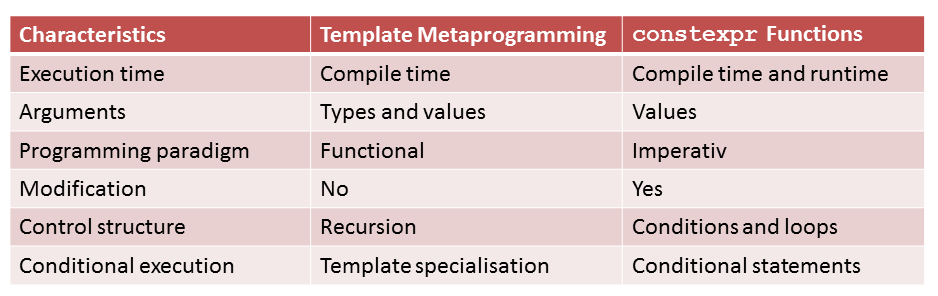 TemplateMetaprogrammingVersusConstexprOld