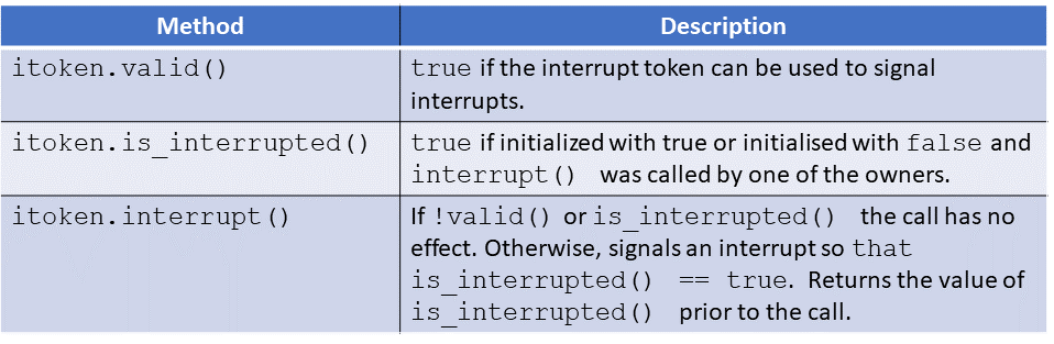 interrupt token fixed
