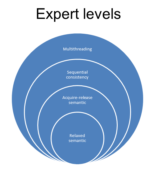 ExpertLevels