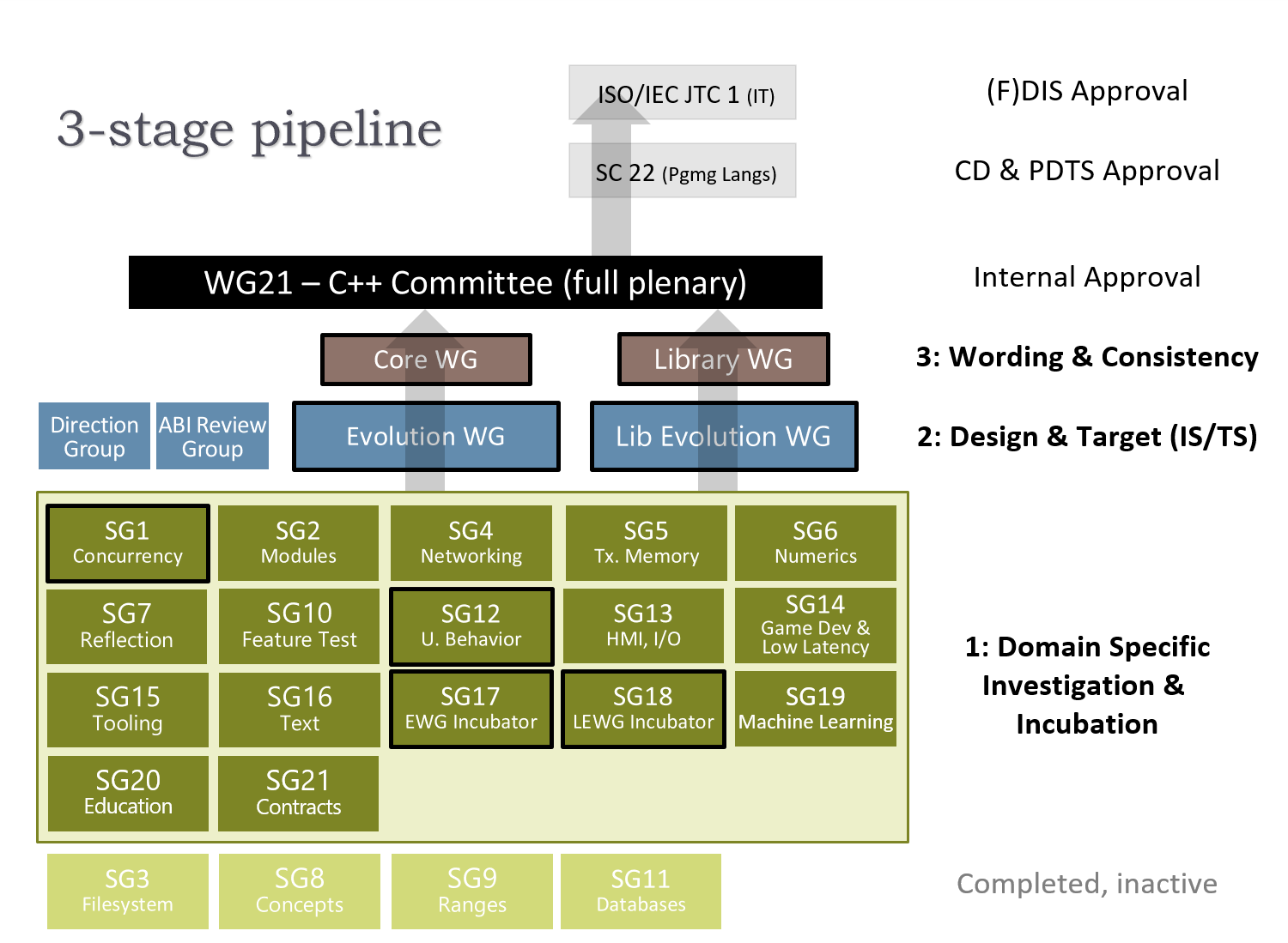 wg21 structure 2019 11