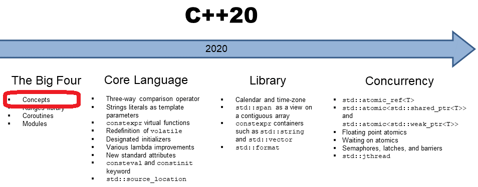TimelineCpp20Concepts