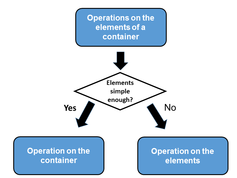 ContainerVersusElement