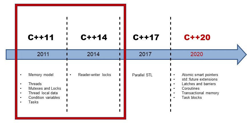 C++ Core Guidelines: Rules for Concurrency and Parallelism