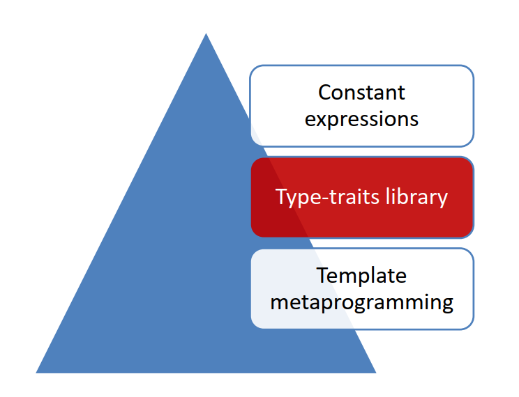 C++ Core Guidelines: Programming at Compile Time with Type-Traits